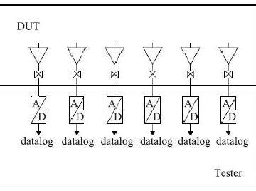 数字测试式LCD控制驱动电路测试方法