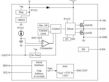 借产品说问题:高端处理器的工作电压为啥需要动态调整?