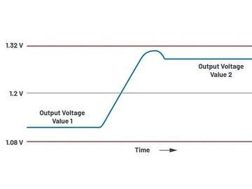 动态电压优势分析以及数字控制电源中如何高效调节动态电压