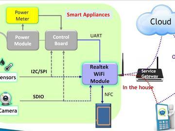 友尚 Realtek RTL8195AM WiFi开发板