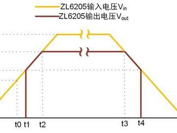 灵活使用带使能EN引脚的LDO达到可靠电源的设计目标