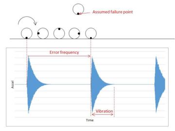 两个简单的示例带你了解KX13x系列三轴加速度传感器高级数据路径功能