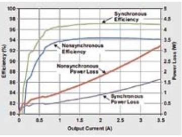 使用同步整流器可以降低功耗,并提高散热性能