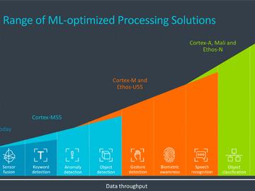 Arm发布Cortex-M55核心架构和Ethos-U55微NPU架构:助力嵌入式的机器学习