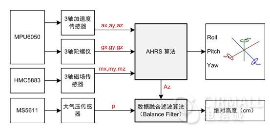 桔城qq提取器源代码_基于WICED的WIFI四轴飞行器,手机APP控制(硬件、核心代码、算法 ...