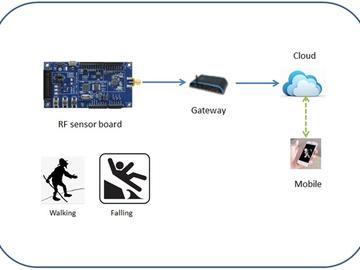 基于ST BLEBlueNRG-1物联网节点之电子行动手杖