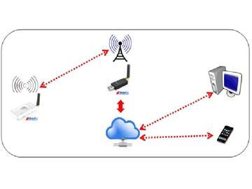 基于Semtech SX1276 LoRa的调变技术USB GPS 定位方案