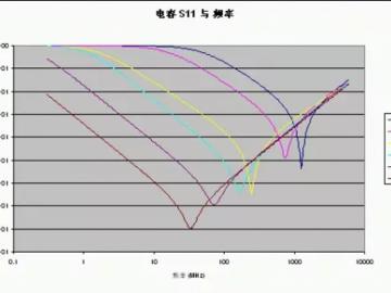 射频电路的电源设计要点,这13点需要牢牢记住