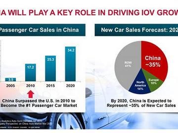 一路向东——车联网在中国市场的发展前景与技术分析