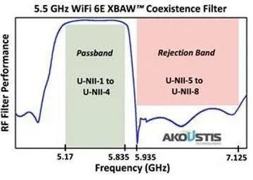 Akoustis宣布首批专为WiFi 6E开发的5.5GHz XBAW滤波器已送样