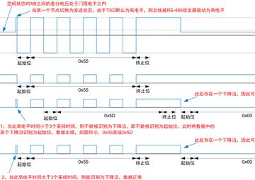RS-485 總線電平異常解決方案解析
