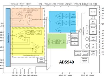 ADuCM355气体检测方案与传统方案相比的优势以及注意事项