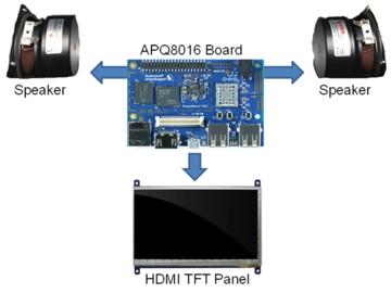 基于Qualcomm APQ8016E 智能家居BLE 网关方案