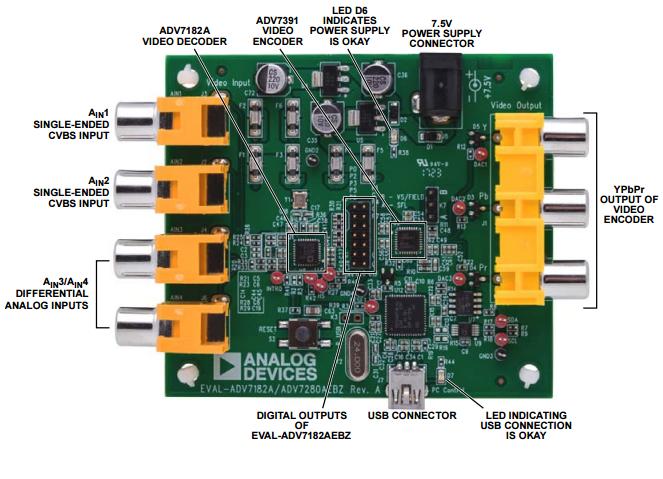 ADV7282-手持设备视频解码器解决方案