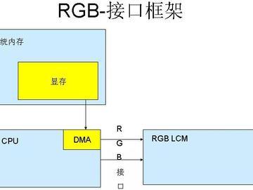 五分钟分清RGB接口和MCU接口的区别