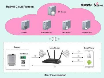 基于Realtek RTL8711AF的WiFi智慧CO报警器解决方案