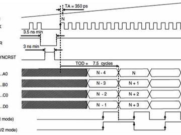 解析高速ADC和DAC与FPGA的配合使用