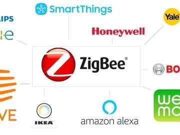 ST与Zigbee联盟共同推进物联网进程