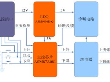 基于ASM87A081 MCU与ASM6050D-Q LDO设计的汽车车窗电路控制方案