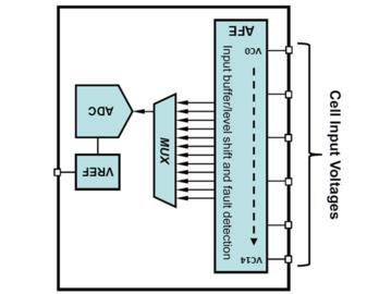电池性能测量重要性以及汽车电池管理系统优化方案分析