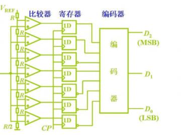 一文读懂基于AD以及DA芯片的选型与电路设计