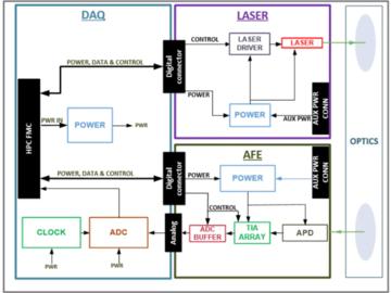 面向工业4.0、航天航空、汽车电子等应用的LiDAR原型设计平台电路设计参考