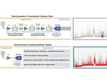 现代信号处理中的关键要素之一,数据转换器深入分析