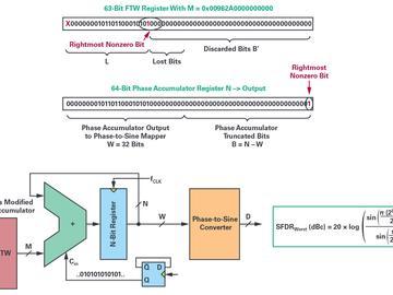正弦波生成器助力高精度快速模数转换器的交流性能测验