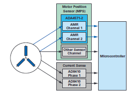 ADI双AMR电机位置传感器助力汽车驾驶安全关键应用
