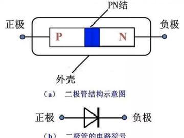 一文解析二极管的单向导电特性