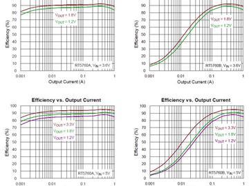 ACOT 的运作原理和一款封装极小的 1A 转换器介绍