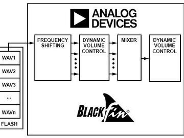使用 ADSP-BF706 设计电动汽车警示音系统