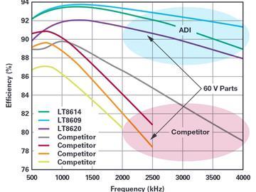 通过降低电源对电容的要求来解决 MLCC 短缺问题