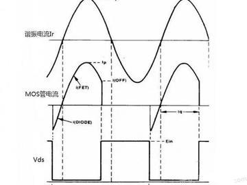 干貨收藏:LLC電路原理講解!LLC軟開關和諧振分析