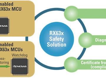 如何确保工业环境中的24/7/365可靠?基于瑞萨RXv2 内核MCU的安全设计