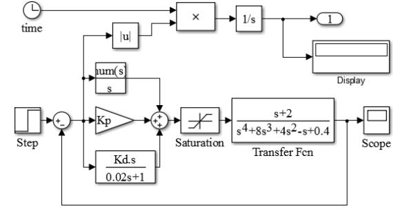 基于PSO算法的PID控制器设计与仿真