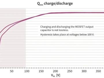 让充电器和适配器达到最高功率密度的秘诀: Coss滞回损耗的影响至关重要