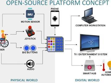 2020年HDP梦幻队作品集:基于机器学习的通用无线遥控器