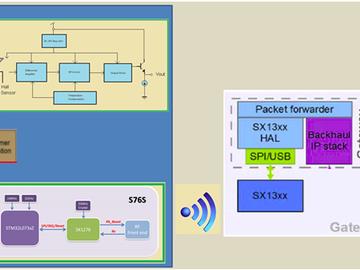 基于Semtech SX1276之LoRa设备电流监控方案