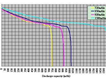 电池电量计的新进展