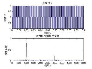解析数字信号处理技术,采用FPGA实现8点32位的FFT变换