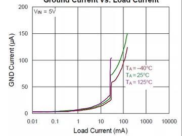 电源管理:谈谈静态电流IQ的意义,如何从本质上理解?