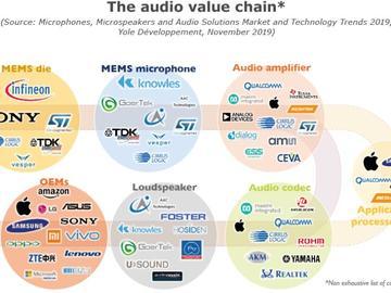 人工智能重塑音頻價值鏈,智能語音設備利好 MEMS 產業