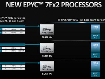 AMD正式发布霄龙7Fx2:24核心冲到3.7GHz、性能暴涨47%