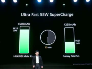 盘点华为新品技术亮点:WiFi 6+HMS+5G+55W超级快充+四摄影像系统