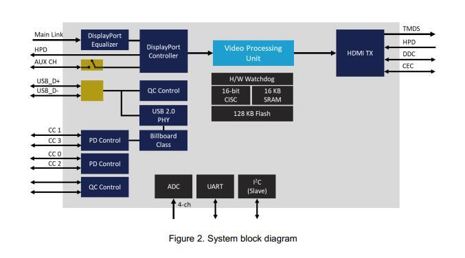 完整電路方案分享之type-c轉HDMI-USB3.0-PD的電路方案設計(電路方案+原理圖)
