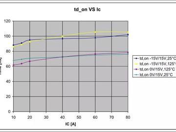如何在实践中测量IGBT的延迟时间,以及根据测量值正确地计算控制死区时间