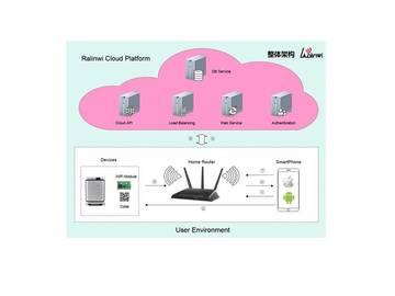 基于Realtek RTL8711AF的WiFi智慧空气净化器方案