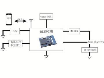 基于 TI CC2540 蓝牙智能电子烟方案