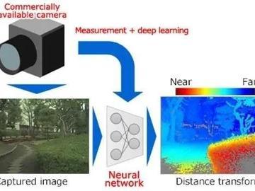 东芝成功研发具有3D识别功能的单目摄像头AI技术